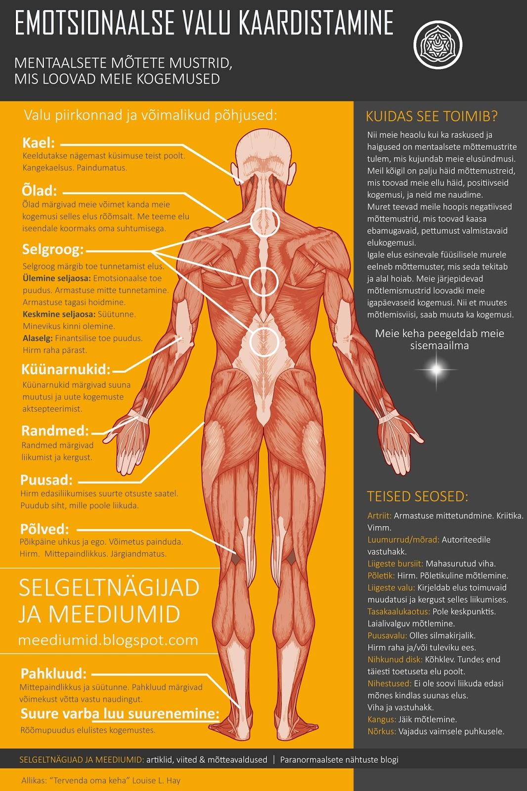 Metafuusika liigeste haiguste metafuusika Kuunarnuki liigese salvi Bourskade ravi